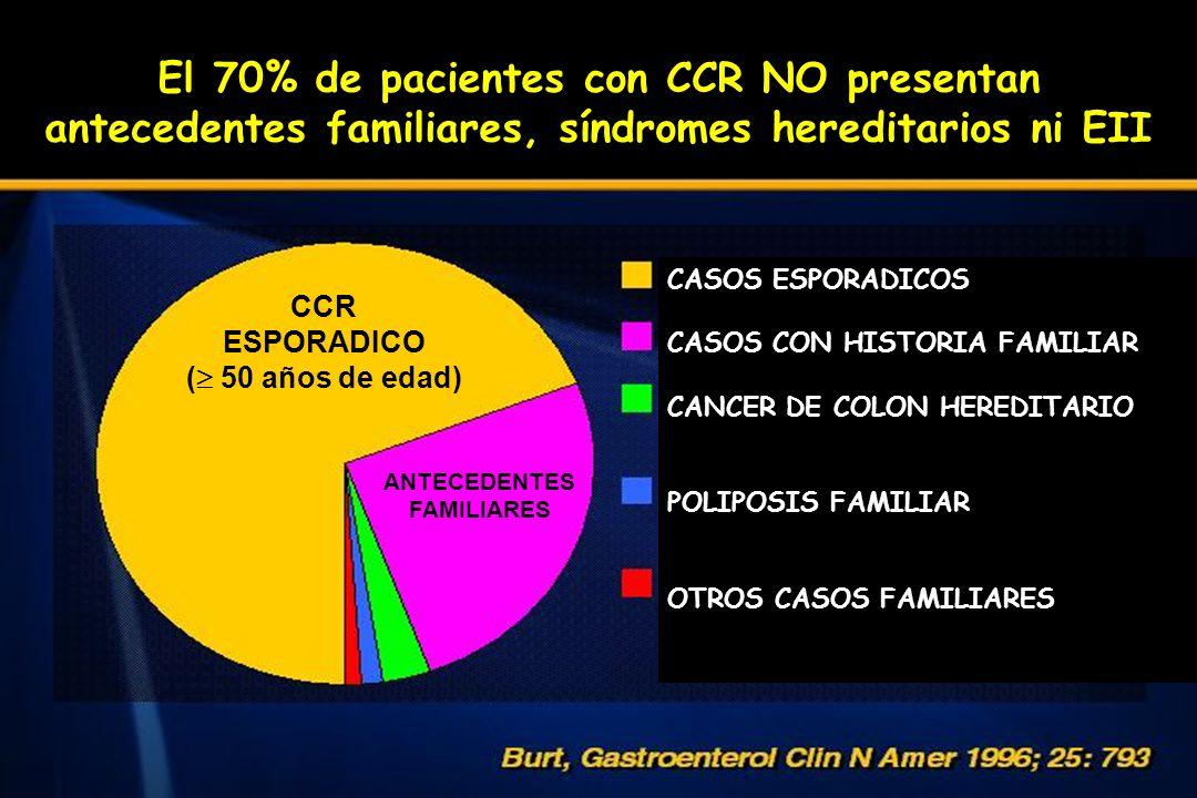 El 70% de pacientes con CCR NO presentan antecedentes familiares, síndromes hereditarios ni EII CASOS ESPORADICOS CASOS CON HISTORIA FAMILIAR CANCER D