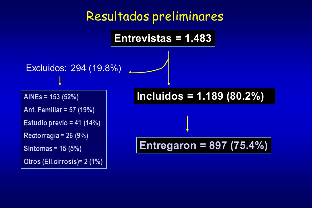 Resultados preliminares Entrevistas = 1.483 AINEs = 153 (52%) Ant. Familiar = 57 (19%) Estudio previo = 41 (14%) Rectorragia = 26 (9%) Síntomas = 15 (