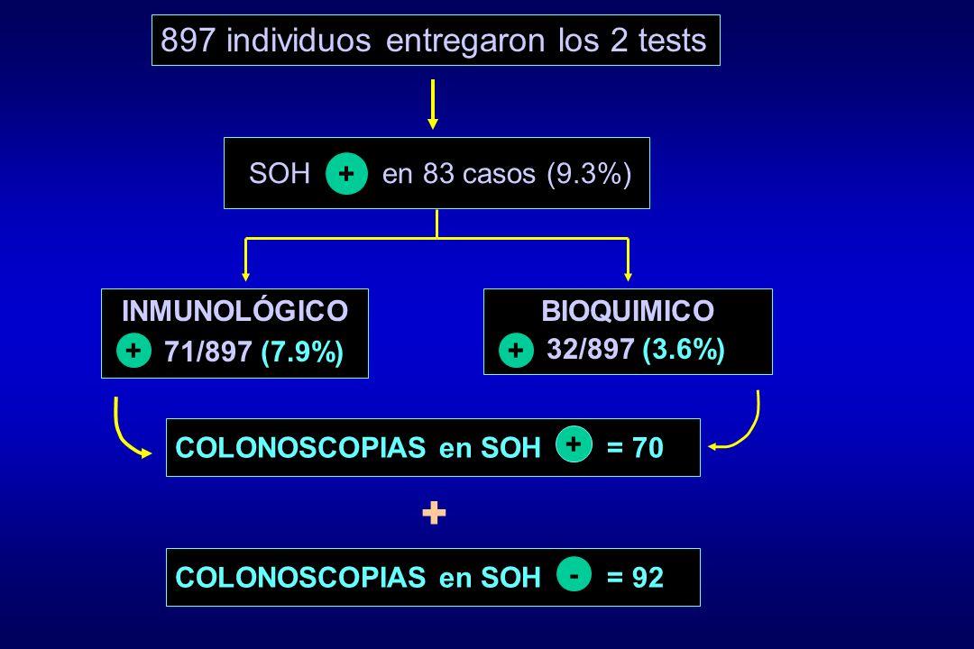 897 individuos entregaron los 2 tests INMUNOLÓGICO 71/897 (7.9%) + BIOQUIMICO 32/897 (3.6%) + SOH en 83 casos (9.3%) + COLONOSCOPIAS en SOH = 70 + COL