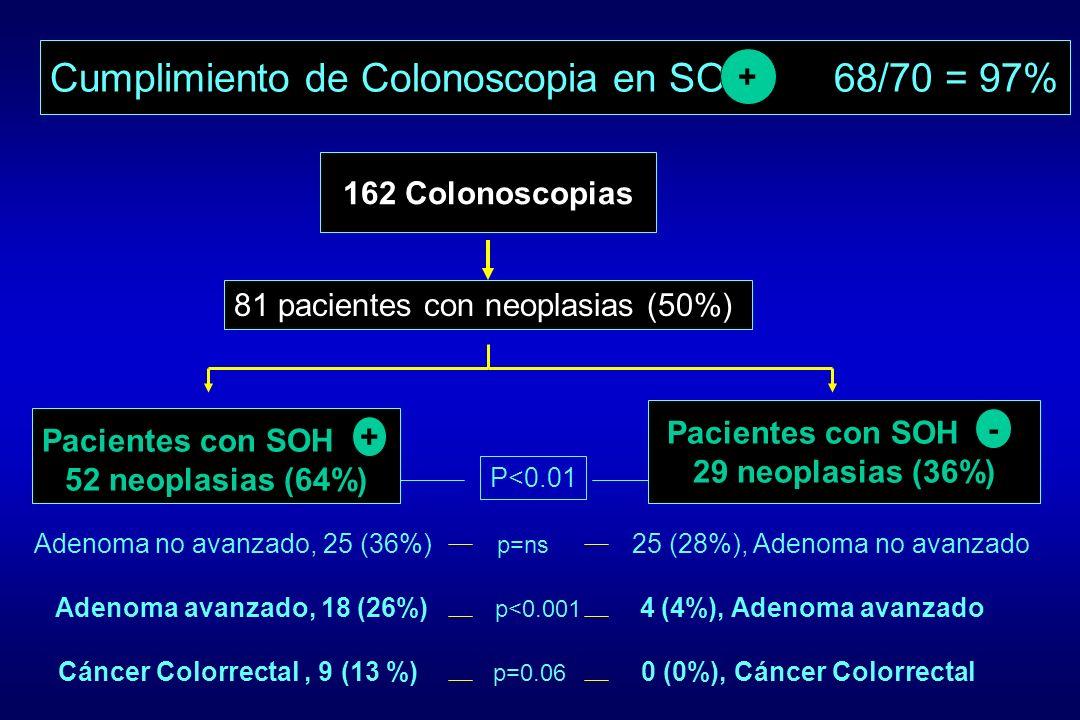 162 Colonoscopias Cumplimiento de Colonoscopia en SOH 68/70 = 97% + 81 pacientes con neoplasias (50%) Pacientes con SOH 52 neoplasias (64%) + Paciente