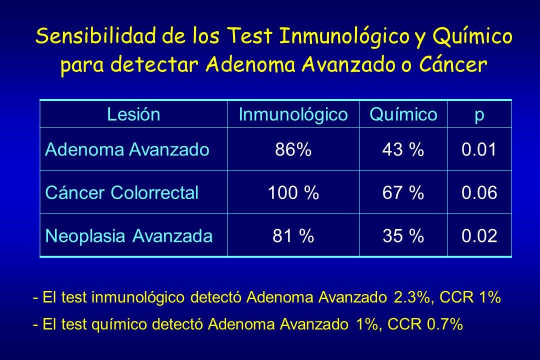 Sensibilidad de los Test Inmunológico y Químico para detectar Adenoma Avanzado o Cáncer LesiónInmunológicoQuímicop Adenoma Avanzado86%43 %0.01 Cáncer