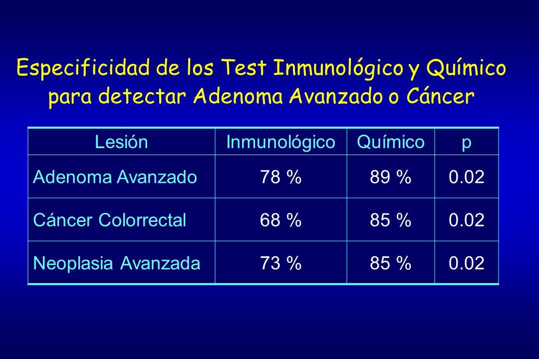 Especificidad de los Test Inmunológico y Químico para detectar Adenoma Avanzado o Cáncer LesiónInmunológicoQuímicop Adenoma Avanzado78 %89 %0.02 Cánce