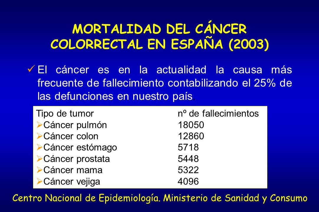 INCIDENCIA DEL CÁNCER COLORRECTAL EN ESPAÑA (2003) Tipo de tumorCasos incidentes Cáncer colon25665 Cáncer pulmón18821 Cáncer mama15979 Cáncer vejiga14477 Cáncer próstata13212 Centro Nacional de Epidemiología.