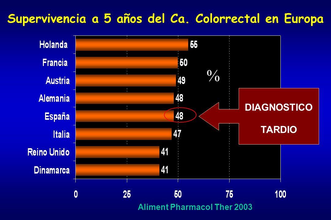 Supervivencia a 5 años del Ca. Colorrectal en Europa Aliment Pharmacol Ther 2003 % DIAGNOSTICO TARDIO