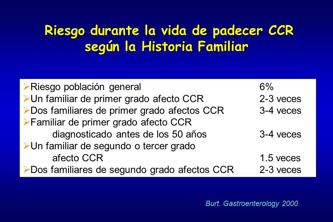 Riesgo durante la vida de padecer CCR según la Historia Familiar Riesgo durante la vida de padecer CCR según la Historia Familiar Riesgo población gen