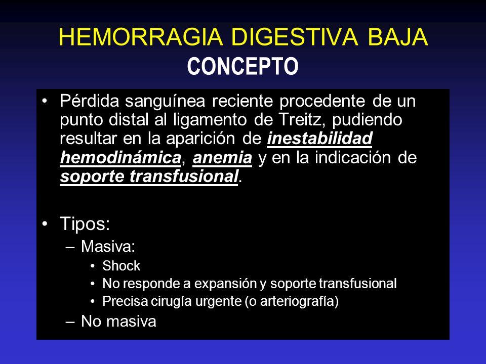 HEMORRAGIA DIGESTIVA BAJA Síntoma principal: rectorragia / hematoquezia: –11% de las HDA se manifiestan como hematoquezia –Melena (tránsito colónico enlentecido) –Origen en intestino delgado: ~ 5 % Hemorroides/fisura analPostpolipectomía DiverticulosisNeoplasias AngiodisplasiasLesión de Dieulafoy Causas de HDAEII