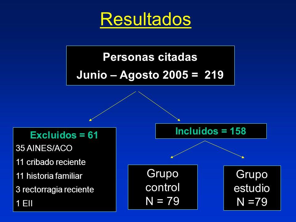 Resultados Personas citadas Junio – Agosto 2005 = 219 Excluidos = 61 35 AINES/ACO 11 cribado reciente 11 historia familiar 3 rectorragia reciente 1 EI