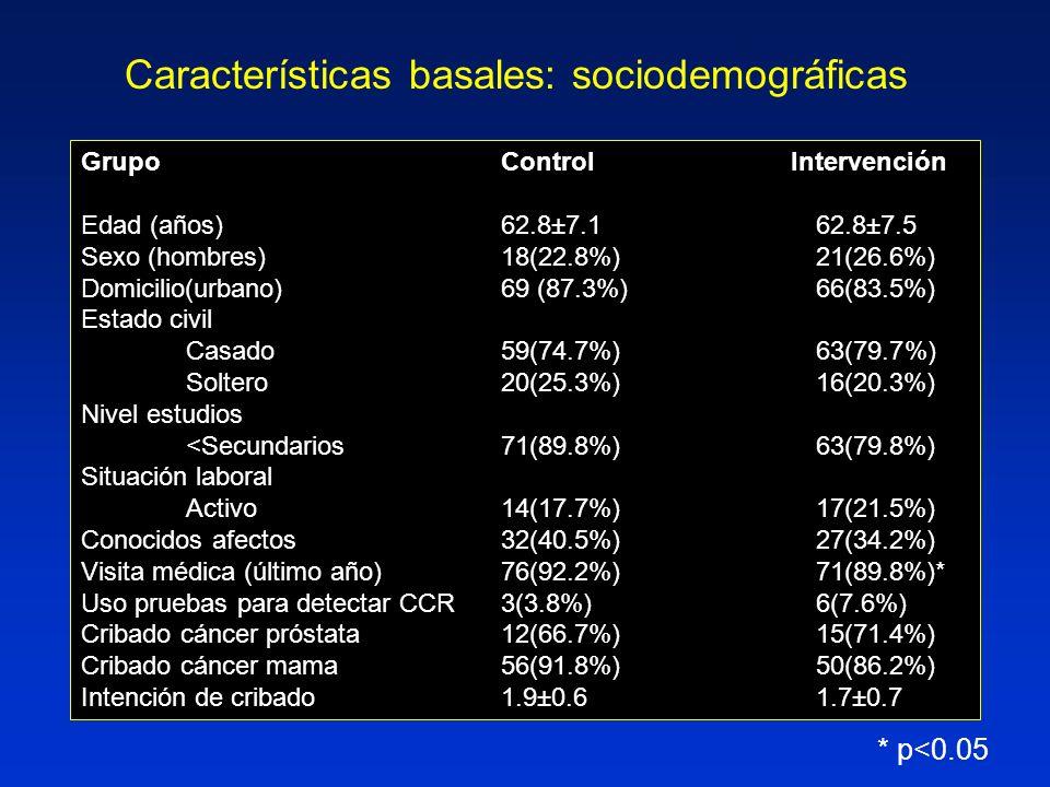 GrupoControl Intervención Edad (años)62.8±7.162.8±7.5 Sexo (hombres)18(22.8%)21(26.6%) Domicilio(urbano)69 (87.3%)66(83.5%) Estado civil Casado59(74.7