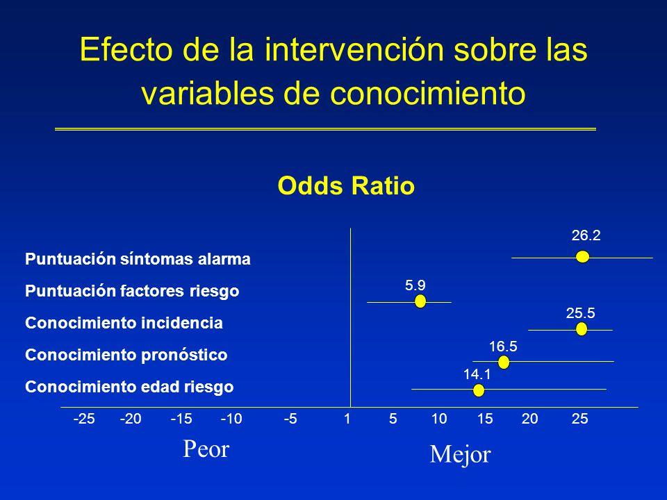Efecto de la intervención sobre las variables de conocimiento Puntuación síntomas alarma Puntuación factores riesgo Conocimiento incidencia Conocimien