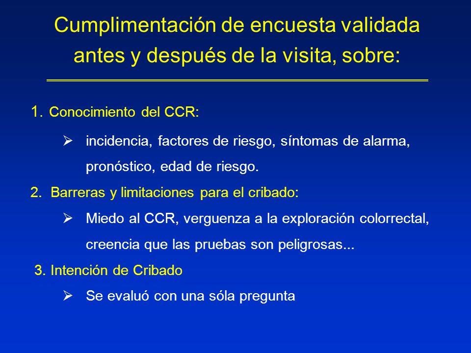 Cumplimentación de encuesta validada antes y después de la visita, sobre: 1. Conocimiento del CCR: incidencia, factores de riesgo, síntomas de alarma,