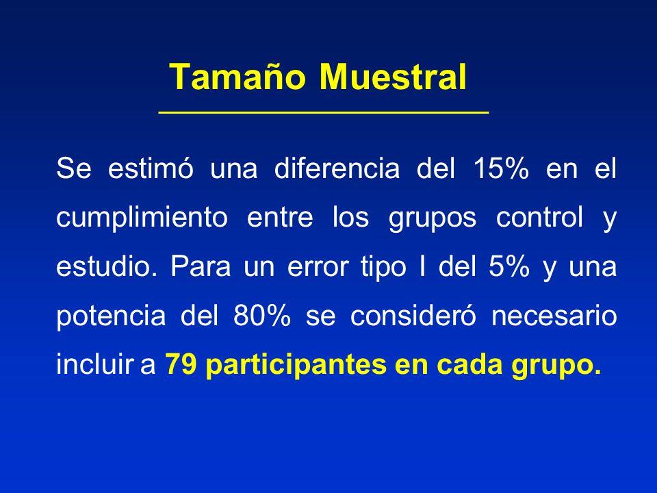 Tamaño Muestral Se estimó una diferencia del 15% en el cumplimiento entre los grupos control y estudio. Para un error tipo I del 5% y una potencia del