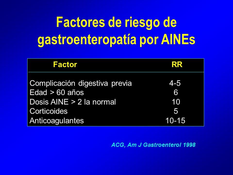 Factores de riesgo de gastroenteropatía por AINEs Factor RR Complicación digestiva previa 4-5 Edad > 60 años 6 Dosis AINE > 2 la normal 10 Corticoides