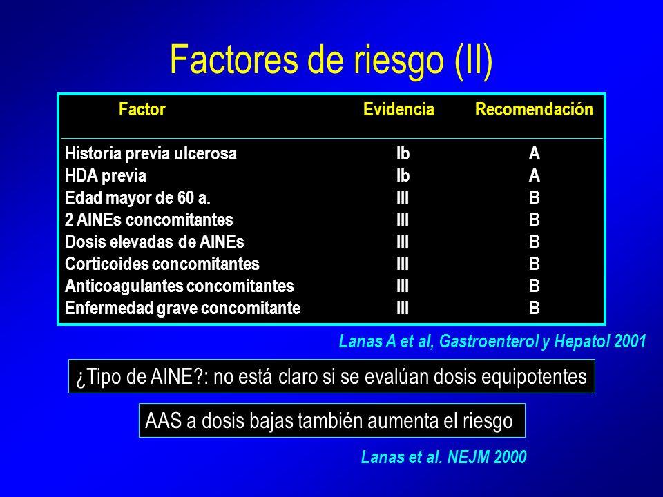 Factores de riesgo (II) Factor Evidencia Recomendación Historia previa ulcerosaIbA HDA previaIbA Edad mayor de 60 a.IIIB 2 AINEs concomitantesIIIB Dos