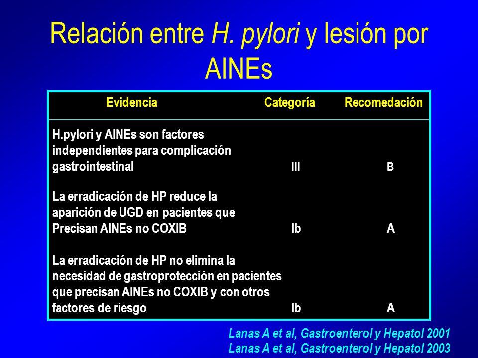 Relación entre H. pylori y lesión por AINEs Evidencia Categoría Recomedación H.pylori y AINEs son factores independientes para complicación gastrointe