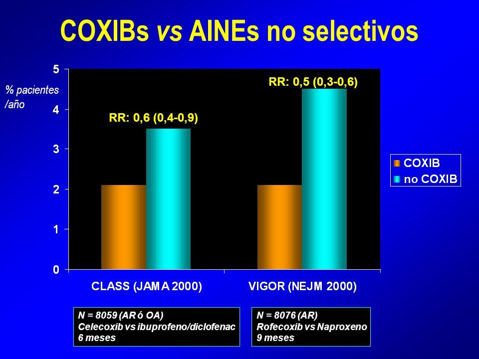 COXIBs vs AINEs no selectivos N = 8059 (AR ó OA) Celecoxib vs ibuprofeno/diclofenac 6 meses N = 8076 (AR) Rofecoxib vs Naproxeno 9 meses RR: 0,6 (0,4-