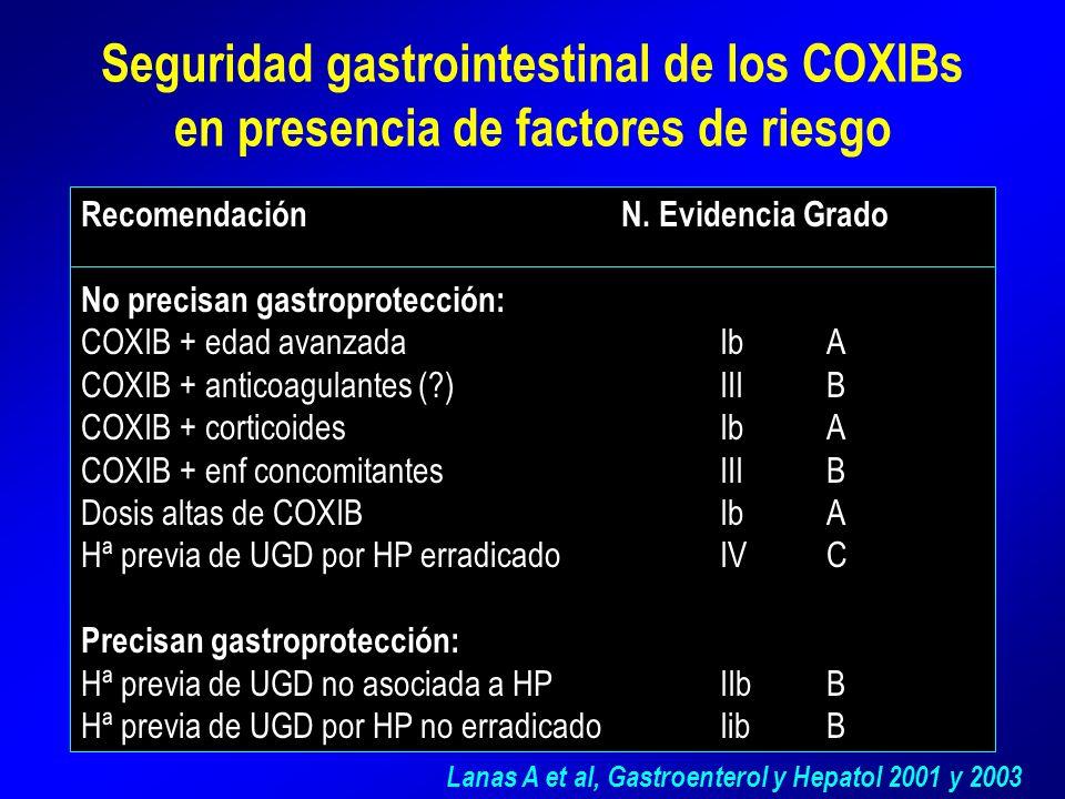 Seguridad gastrointestinal de los COXIBs en presencia de factores de riesgo Recomendación N. Evidencia Grado No precisan gastroprotección: COXIB + eda