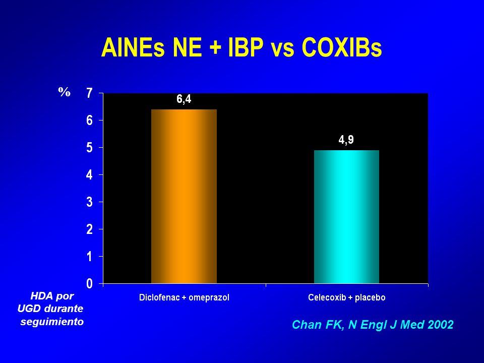 AINEs NE + IBP vs COXIBs Chan FK, N Engl J Med 2002 HDA por UGD durante seguimiento %
