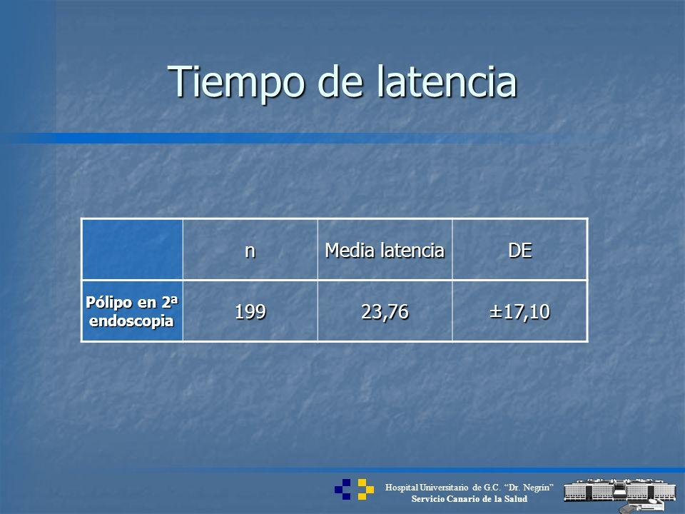 Hospital Universitario de G.C. Dr. Negrín Servicio Canario de la Salud Tiempo de latencia n Media latencia DE Pólipo en 2ª endoscopia 19923,76 ±17,10