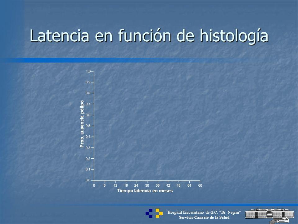 Hospital Universitario de G.C. Dr. Negrín Servicio Canario de la Salud 06121824303642485460 Tiempo latencia en meses 0,0 0,1 0,2 0,3 0,4 0,5 0,6 0,7 0