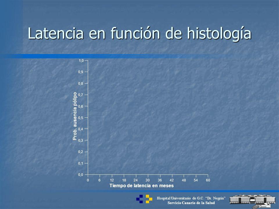 Hospital Universitario de G.C. Dr. Negrín Servicio Canario de la Salud Latencia en función de histología 06121824303642485460 Tiempo de latencia en me