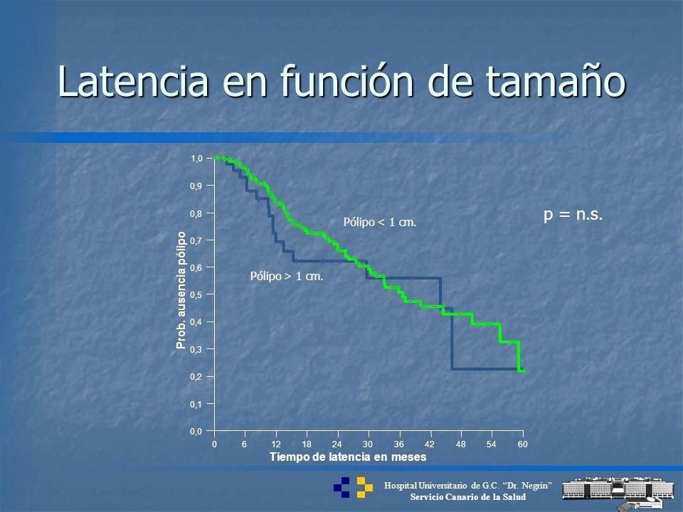 Hospital Universitario de G.C. Dr. Negrín Servicio Canario de la Salud 06121824303642485460 Tiempo de latencia en meses 0,0 0,1 0,2 0,3 0,4 0,5 0,6 0,