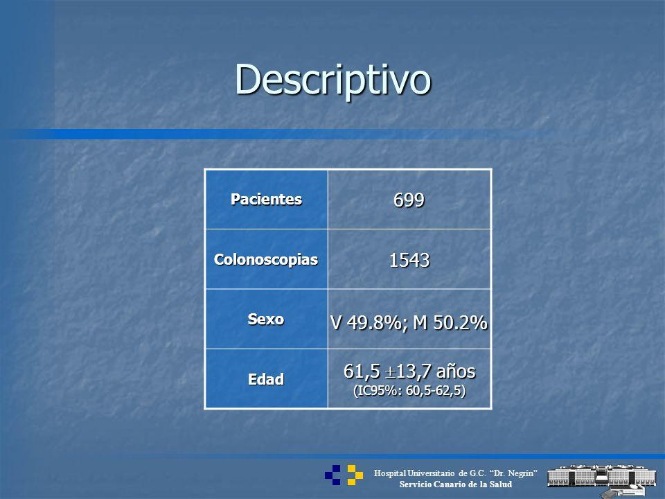 Hospital Universitario de G.C. Dr. Negrín Servicio Canario de la Salud Descriptivo Pacientes699 Colonoscopias1543 Sexo V 49.8%; M 50.2% Edad 61,5 13,7