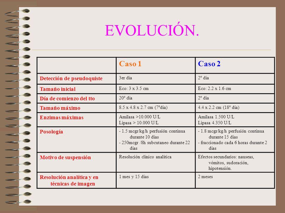 EVOLUCIÓN. Caso 1Caso 2 Detección de pseudoquiste 3er día2º día Tamaño inicial Eco: 3 x 3.5 cmEco: 2.2 x 1.6 cm Día de comienzo del tto 20º día2º día