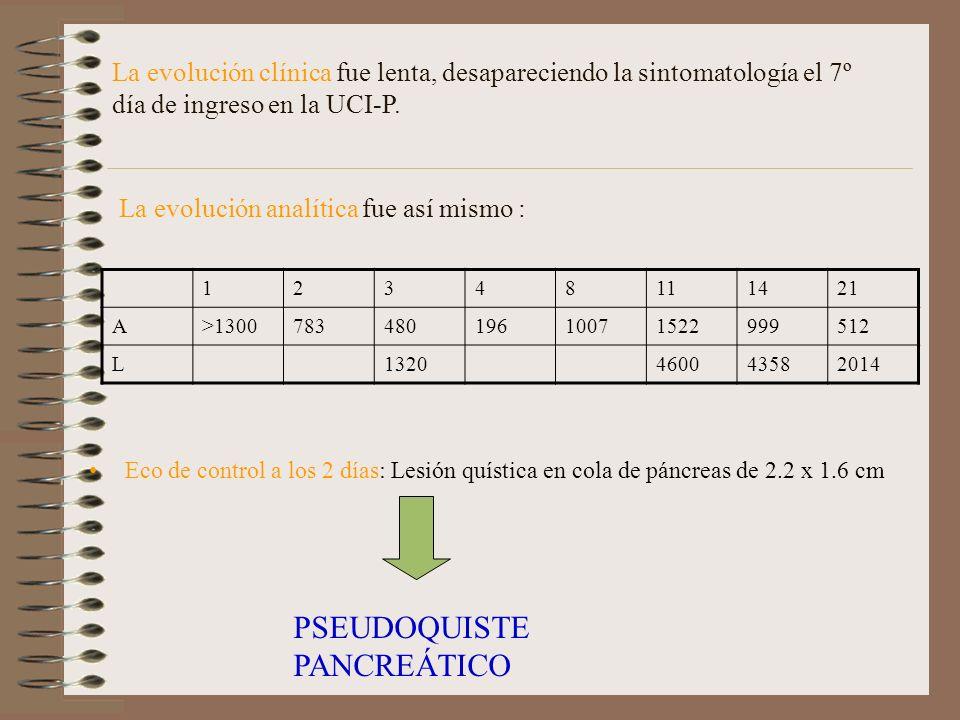Eco de control a los 2 días: Lesión quística en cola de páncreas de 2.2 x 1.6 cm PSEUDOQUISTE PANCREÁTICO La evolución clínica fue lenta, desaparecien