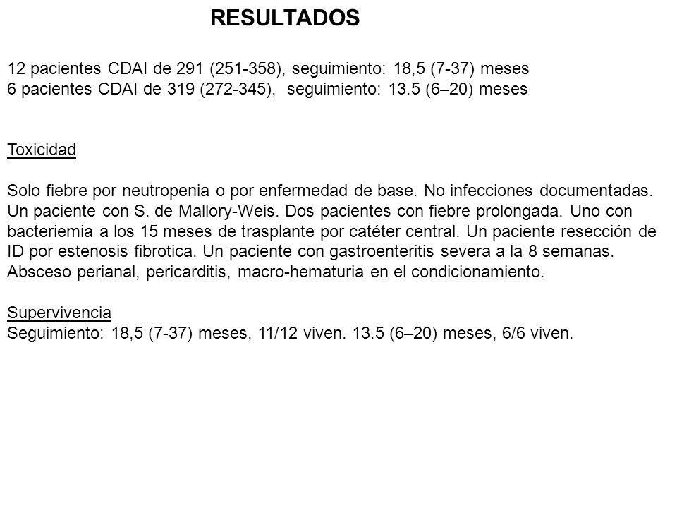 RESULTADOS 12 pacientes CDAI de 291 (251-358), seguimiento: 18,5 (7-37) meses 6 pacientes CDAI de 319 (272-345), seguimiento: 13.5 (6–20) meses Toxicidad Solo fiebre por neutropenia o por enfermedad de base.