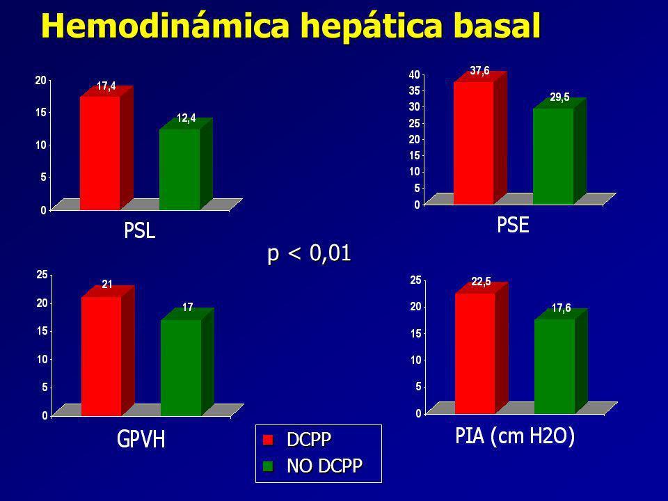 Hemodinámica hepática basal p < 0,01 DCPP DCPP NO DCPP NO DCPP