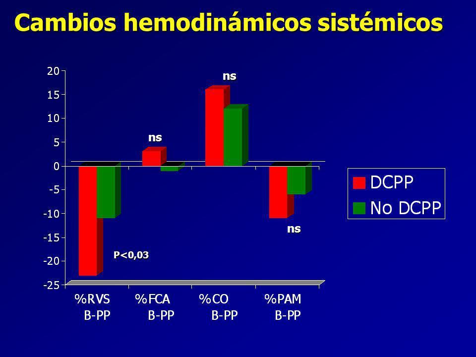Cambios hemodinámicos sistémicos ns ns ns P<0,03