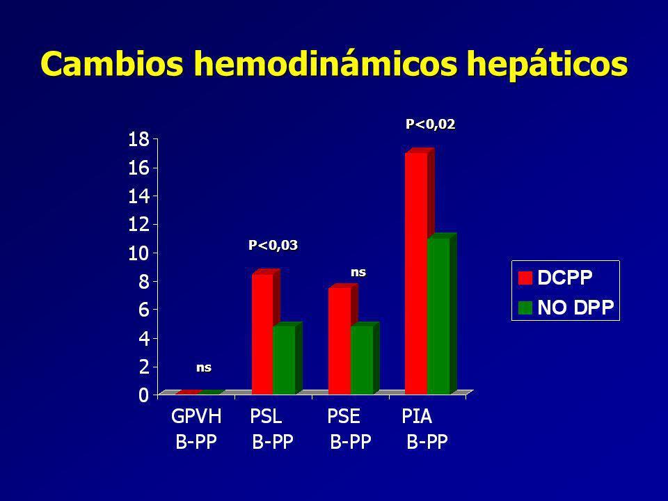 Cambios hemodinámicos hepáticos ns P<0,03 P<0,02 ns