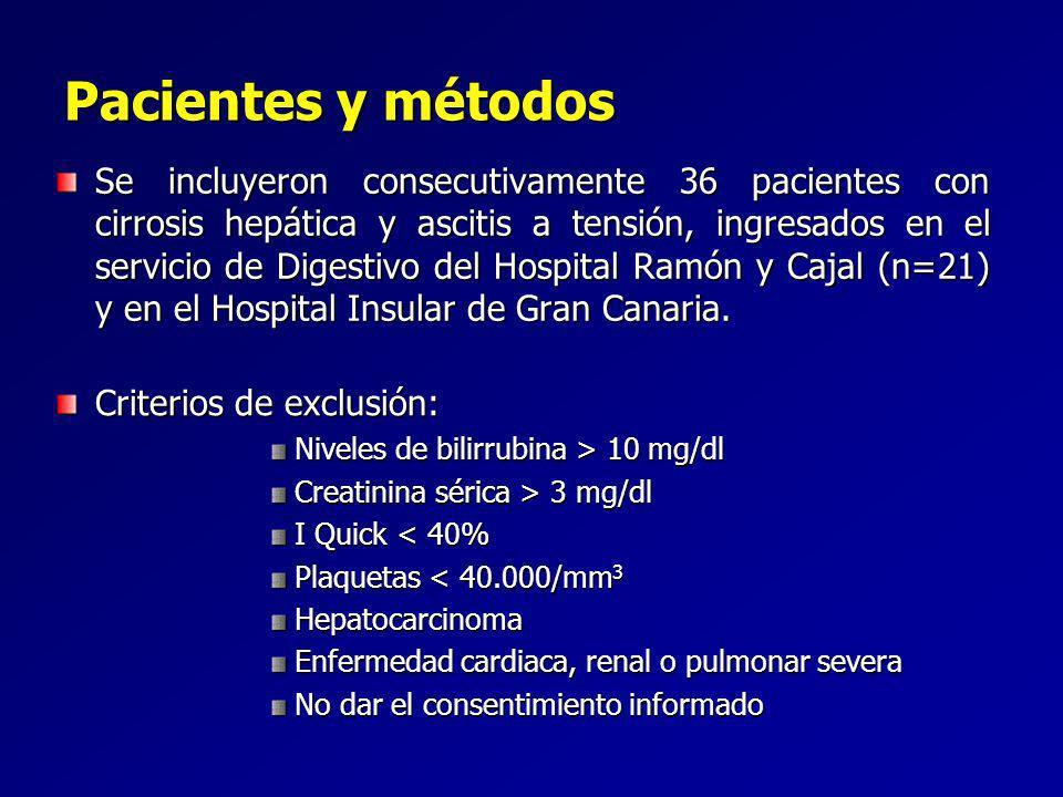 Se incluyeron consecutivamente 36 pacientes con cirrosis hepática y ascitis a tensión, ingresados en el servicio de Digestivo del Hospital Ramón y Cajal (n=21) y en el Hospital Insular de Gran Canaria.