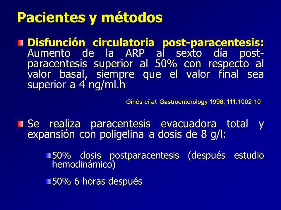 Disfunción circulatoria post-paracentesis: Aumento de la ARP al sexto día post- paracentesis superior al 50% con respecto al valor basal, siempre que el valor final sea superior a 4 ng/ml.h Se realiza paracentesis evacuadora total y expansión con poligelina a dosis de 8 g/l: 50% dosis postparacentesis (después estudio hemodinámico) 50% 6 horas después Pacientes y métodos Ginés et al.