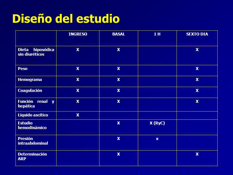 Diseño del estudio INGRESOBASAL1 HSEXTO DIA Dieta hiposódica sin diuréticos XXX PesoXXX HemogramaXXX CoagulaciónXXX Función renal y hepática XXX Líquido ascíticoX Estudio hemodinámico XX (RyC) Presión intraabdominal Xx Determinación ARP XX