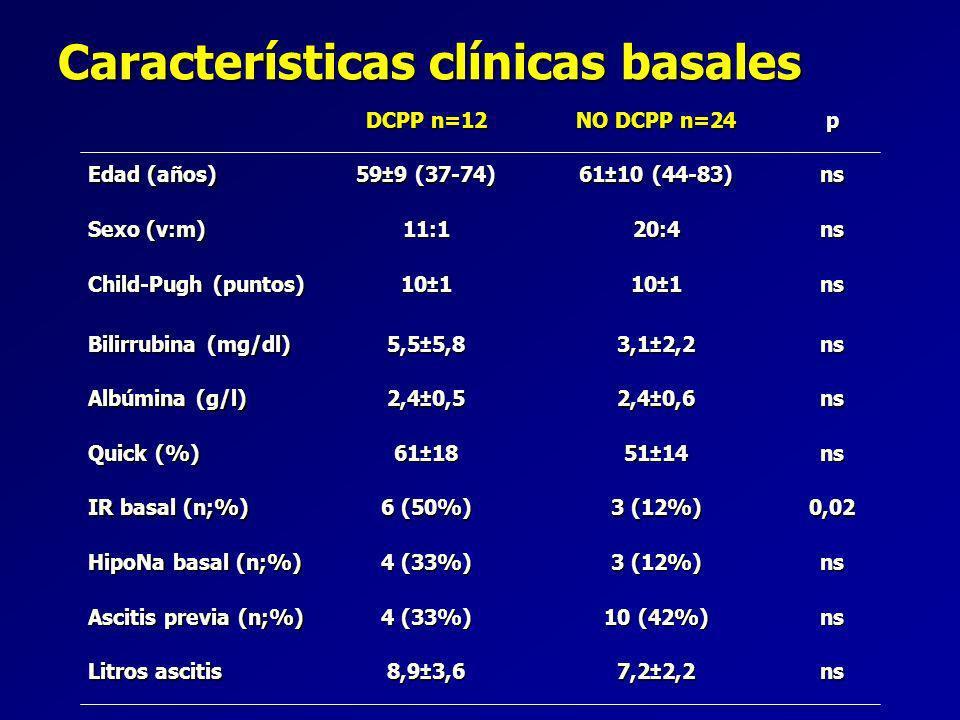 Características clínicas basales DCPP n=12 NO DCPP n=24 p Edad (años) 59±9 (37-74) 61±10 (44-83) ns Sexo (v:m) 11:120:4ns Child-Pugh (puntos) 10±1 ns Bilirrubina (mg/dl) 5,5±5,8 3,1±2,2 ns Albúmina (g/l) 2,4±0,5 2,4±0,6 ns Quick (%) 61±18 51±14 ns IR basal (n;%) 6 (50%) 3 (12%) 0,02 HipoNa basal (n;%) 4 (33%) 3 (12%) ns Ascitis previa (n;%) 4 (33%) 10 (42%) ns Litros ascitis 8,9±3,6 7,2±2,2 ns