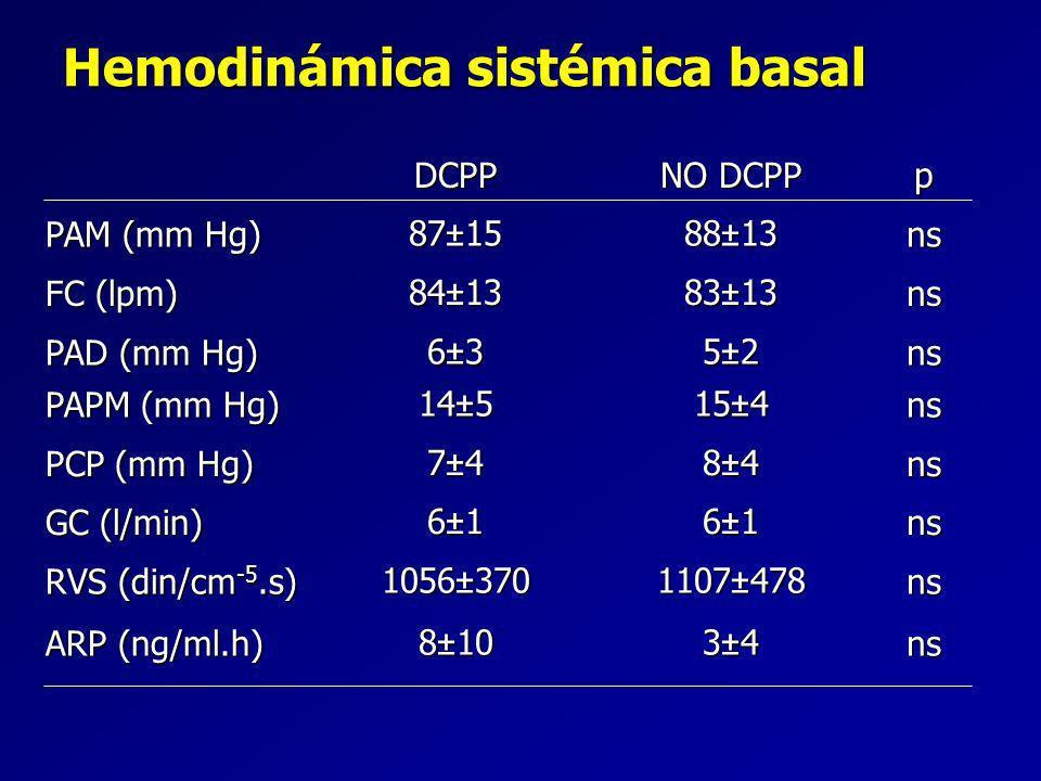 Hemodinámica sistémica basal DCPP NO DCPP p PAM (mm Hg) 87±15 88±13 ns FC (lpm) 84±13 83±13 ns PAD (mm Hg) 6±3 5±2 ns PAPM (mm Hg) 14±5 15±4ns PCP (mm Hg) 7±48±4ns GC (l/min) 6±16±1ns RVS (din/cm -5.s) 1056±370 1107±478 ns ARP (ng/ml.h) 8±10 3±4 ns