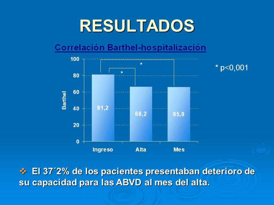 RESULTADOS * p<0,001 El 37´2% de los pacientes presentaban deterioro de su capacidad para las ABVD al mes del alta. El 37´2% de los pacientes presenta
