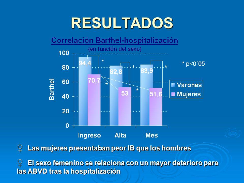 RESULTADOS * p<0´05 Las mujeres presentaban peor IB que los hombres Las mujeres presentaban peor IB que los hombres El sexo femenino se relaciona con