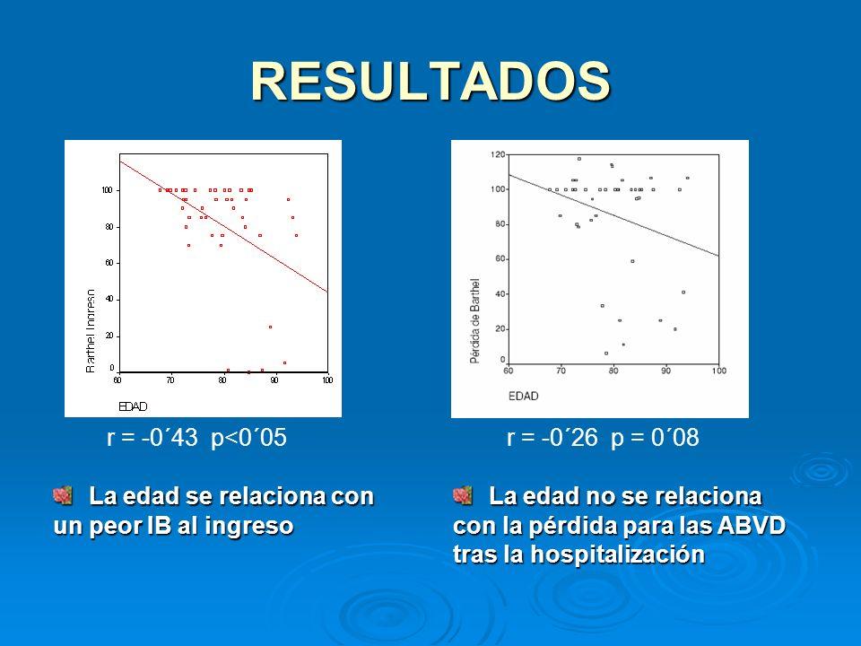 RESULTADOS La edad se relaciona con un peor IB al ingreso La edad se relaciona con un peor IB al ingreso r = -0´43 p<0´05r = -0´26 p = 0´08 La edad no