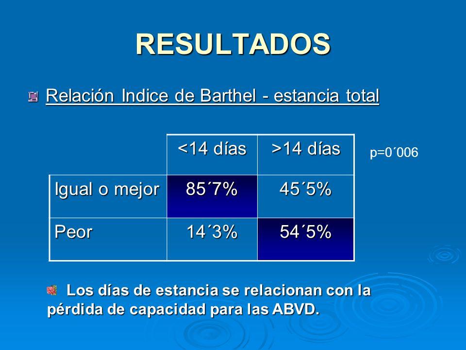 RESULTADOS Relación Indice de Barthel - estancia total <14 días >14 días Igual o mejor 85´7%45´5% Peor14´3%54´5% p=0´006 Los días de estancia se relac