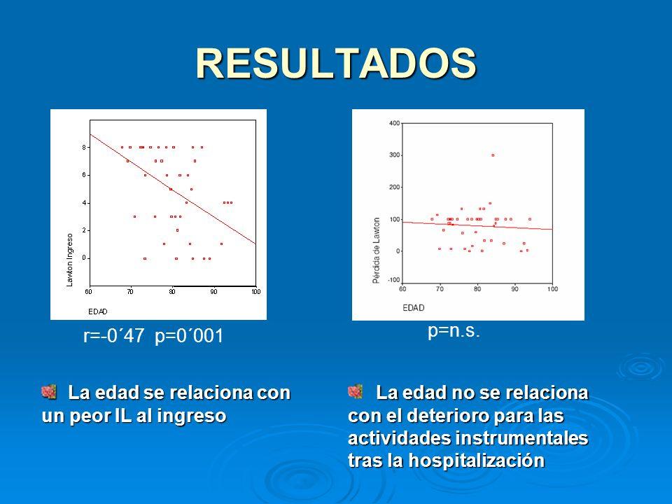 RESULTADOS La edad se relaciona con un peor IL al ingreso La edad se relaciona con un peor IL al ingreso r=-0´47 p=0´001 p=n.s. La edad no se relacion
