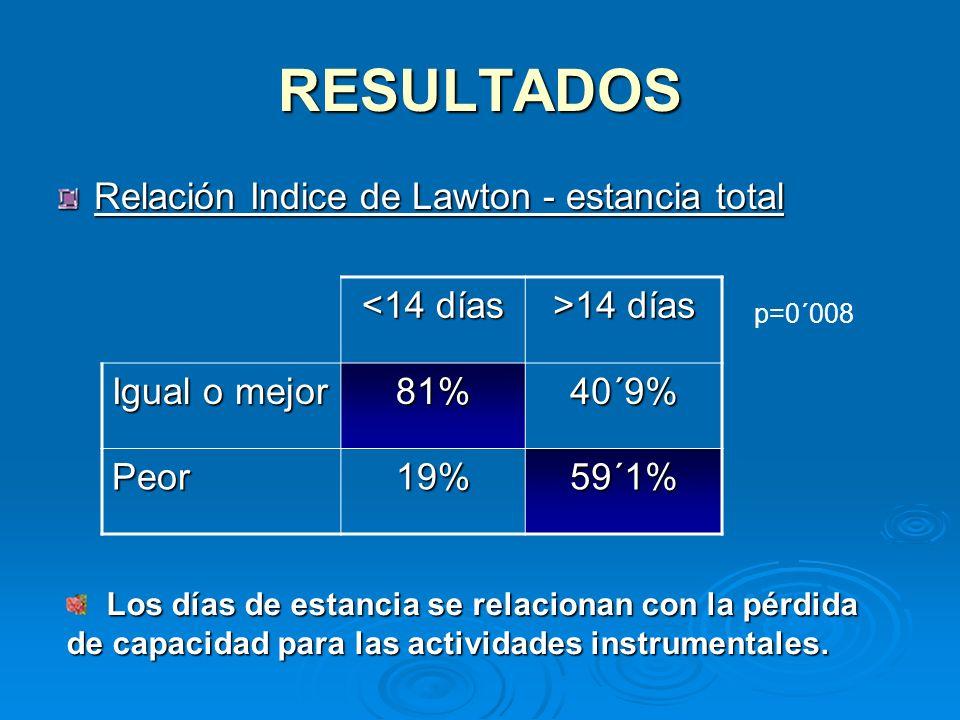 RESULTADOS Relación Indice de Lawton - estancia total <14 días >14 días Igual o mejor 81%40´9% Peor19%59´1% p=0´008 Los días de estancia se relacionan