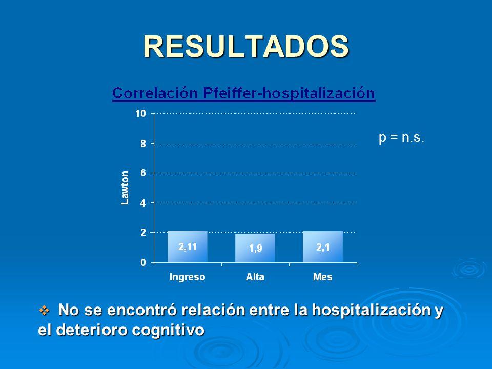 RESULTADOS No se encontró relación entre la hospitalización y el deterioro cognitivo No se encontró relación entre la hospitalización y el deterioro c