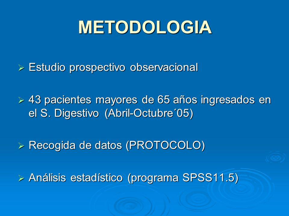 METODOLOGIA Estudio prospectivo observacional Estudio prospectivo observacional 43 pacientes mayores de 65 años ingresados en el S. Digestivo(Abril-Oc
