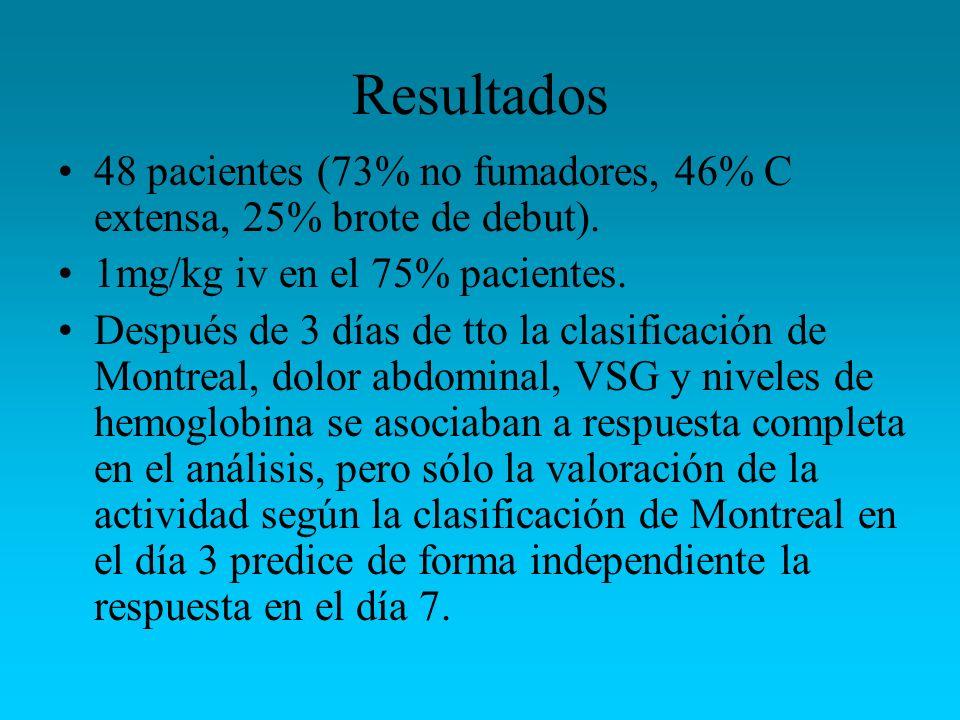 Resultados 48 pacientes (73% no fumadores, 46% C extensa, 25% brote de debut). 1mg/kg iv en el 75% pacientes. Después de 3 días de tto la clasificació