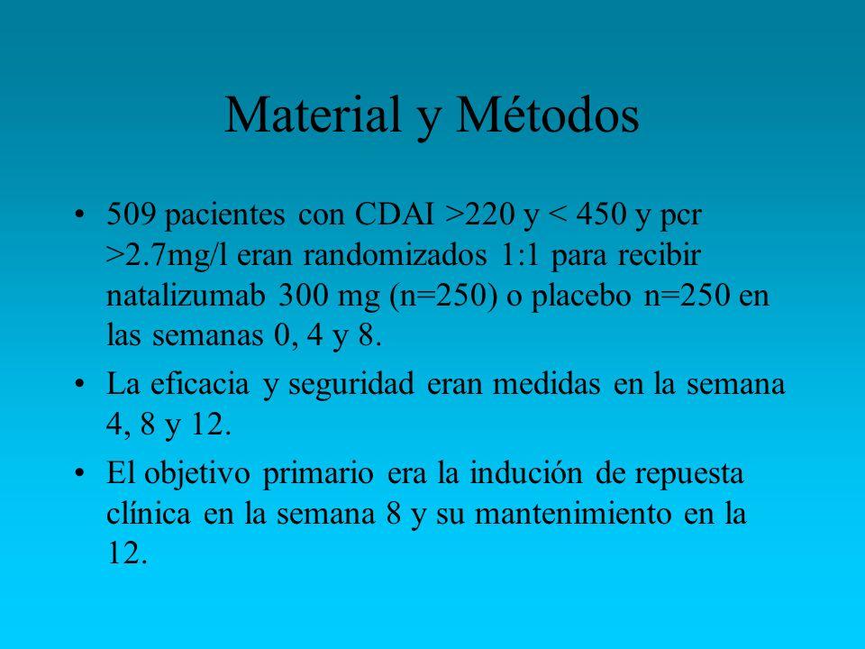 Material y Métodos 509 pacientes con CDAI >220 y 2.7mg/l eran randomizados 1:1 para recibir natalizumab 300 mg (n=250) o placebo n=250 en las semanas