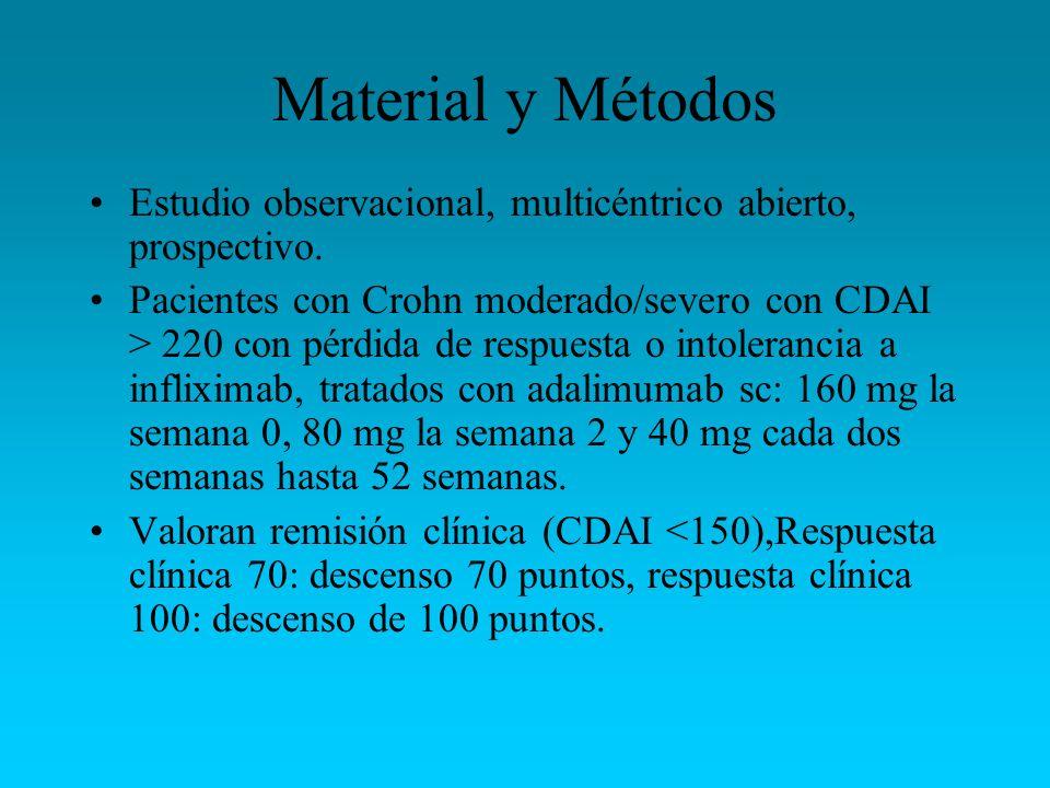 Material y Métodos Estudio observacional, multicéntrico abierto, prospectivo. Pacientes con Crohn moderado/severo con CDAI > 220 con pérdida de respue