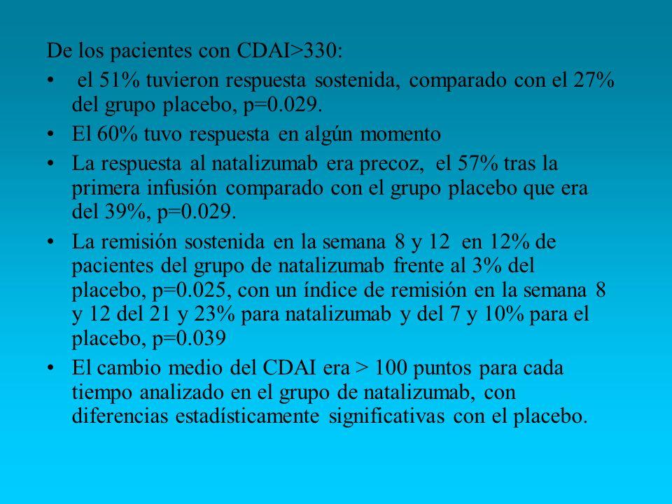 De los pacientes con CDAI>330: el 51% tuvieron respuesta sostenida, comparado con el 27% del grupo placebo, p=0.029. El 60% tuvo respuesta en algún mo