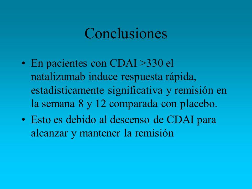 Conclusiones En pacientes con CDAI >330 el natalizumab induce respuesta rápida, estadísticamente significativa y remisión en la semana 8 y 12 comparad